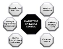 ClavesNuevoMarketing