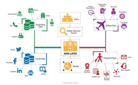 DataScienceCentral_Airlines